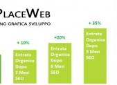 Facebook Aziendale perché investire in SEO Placeweb